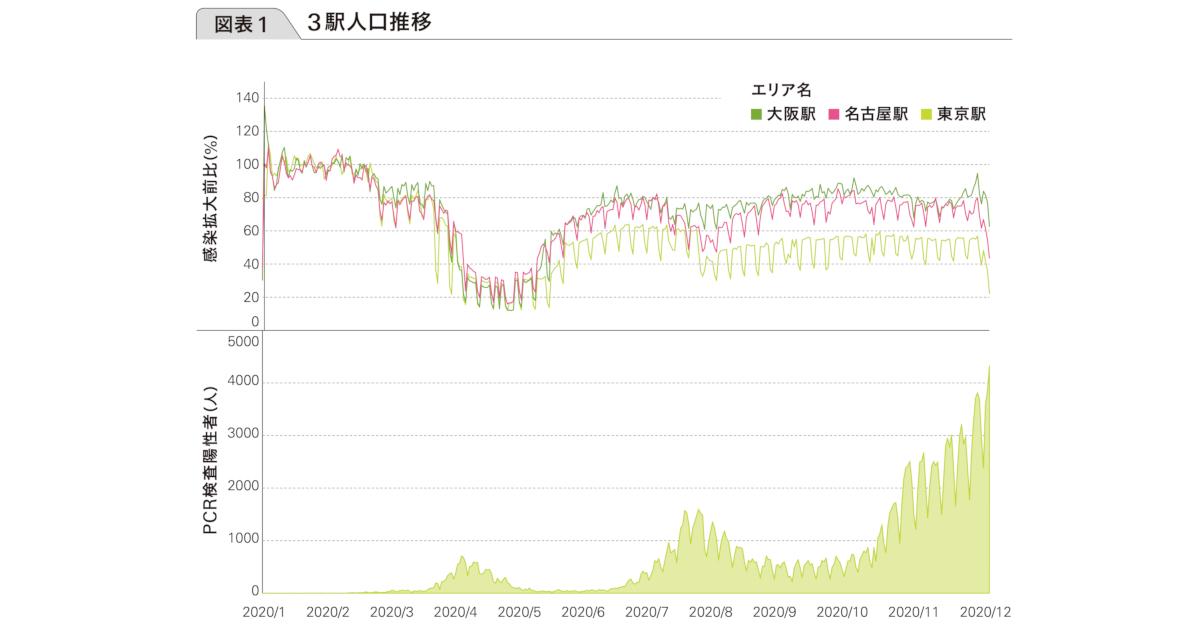 モバイルビッグデータで読み解く コロナ禍で人々の『移動』はどう変わった?