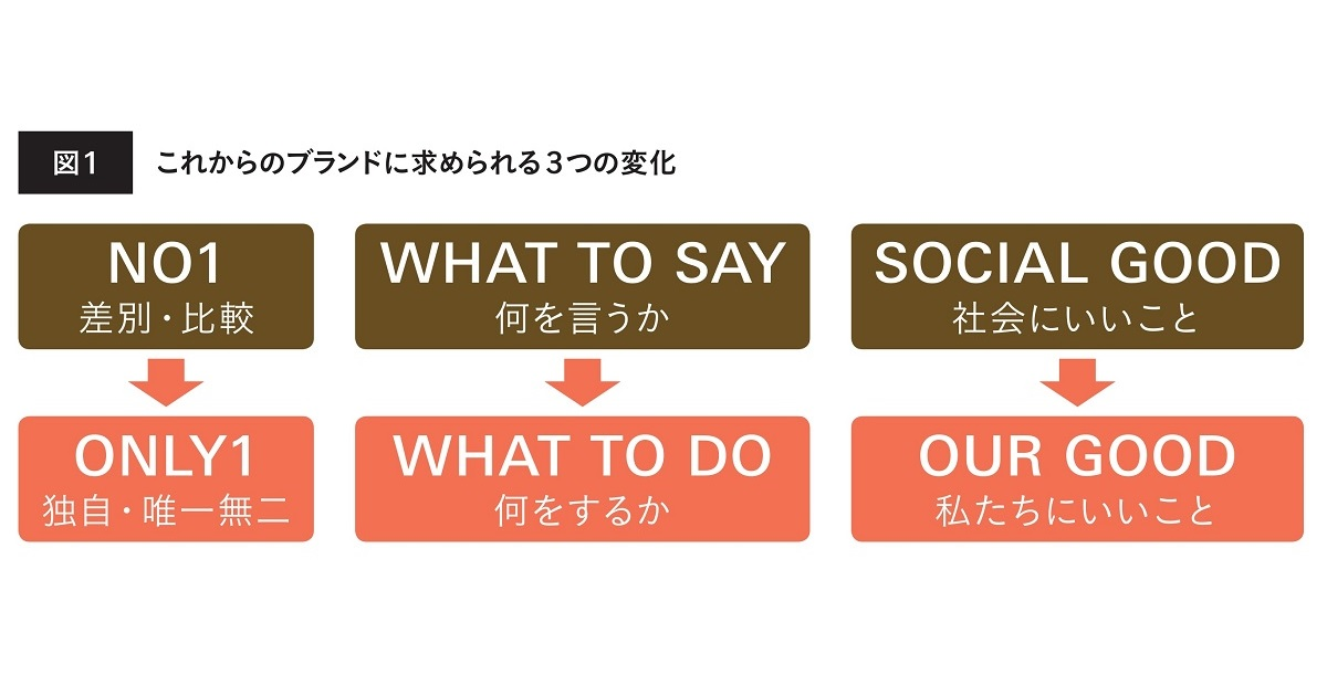「共感」を醸成する情報発信(2)すべてのブランドにある「透明な資産」を生かす