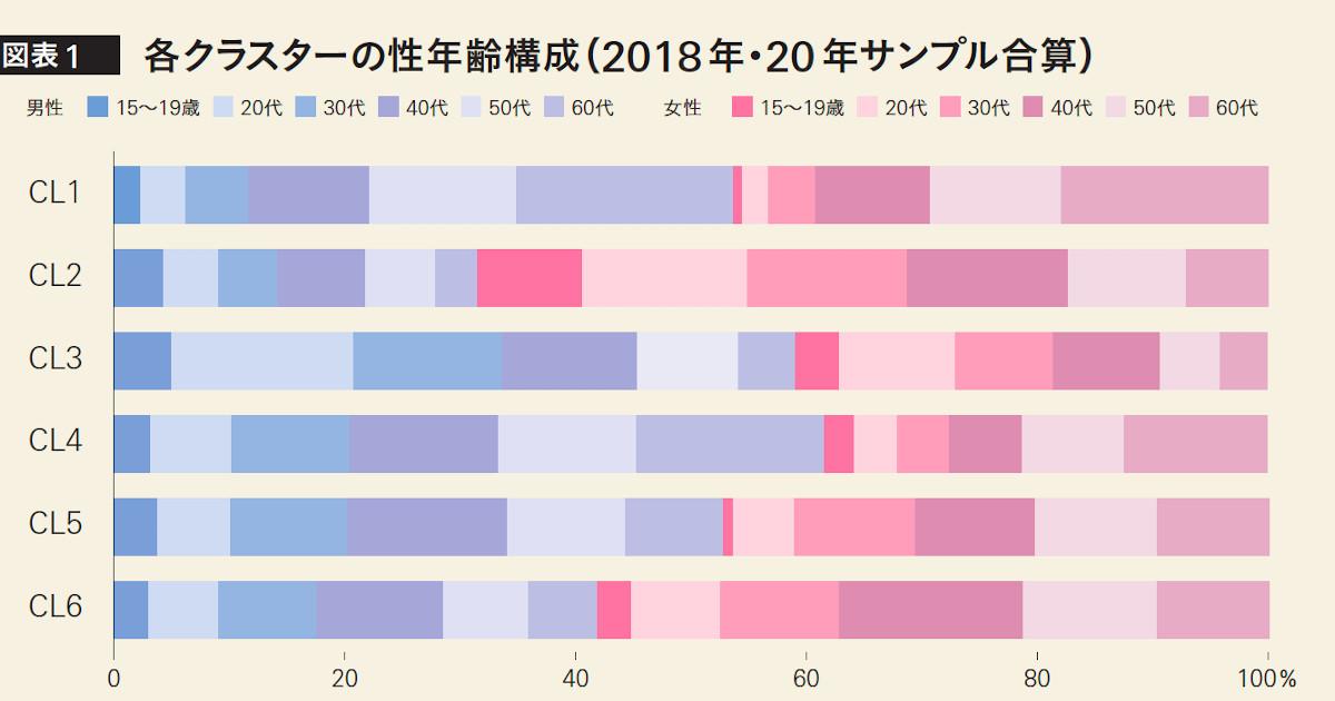 「日本の広告費」から考える長期的戦略─世代ごとのターゲティングはもう難しい?