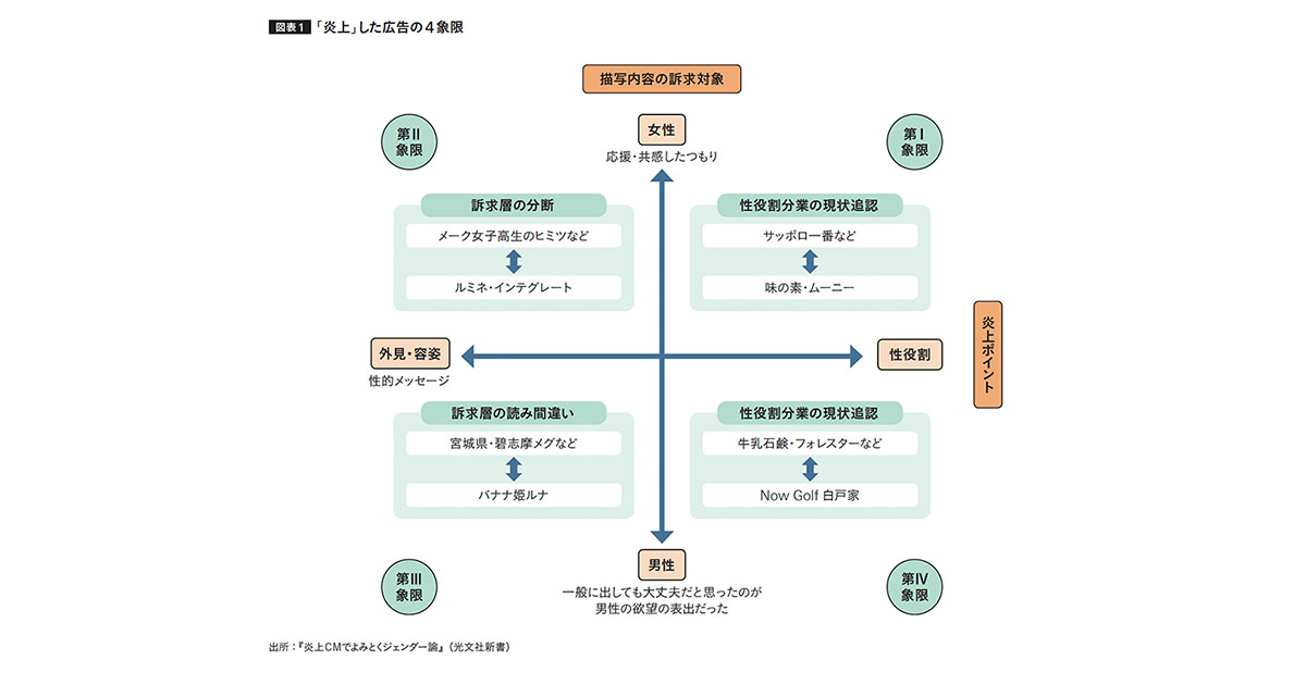炎上CMを4パターンに分類 ジェンダー論は広告づくりの必修科目