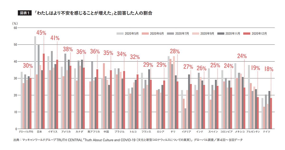世界平均よりも高い日本人の不安感 危機を経ることで生まれる変革に期待